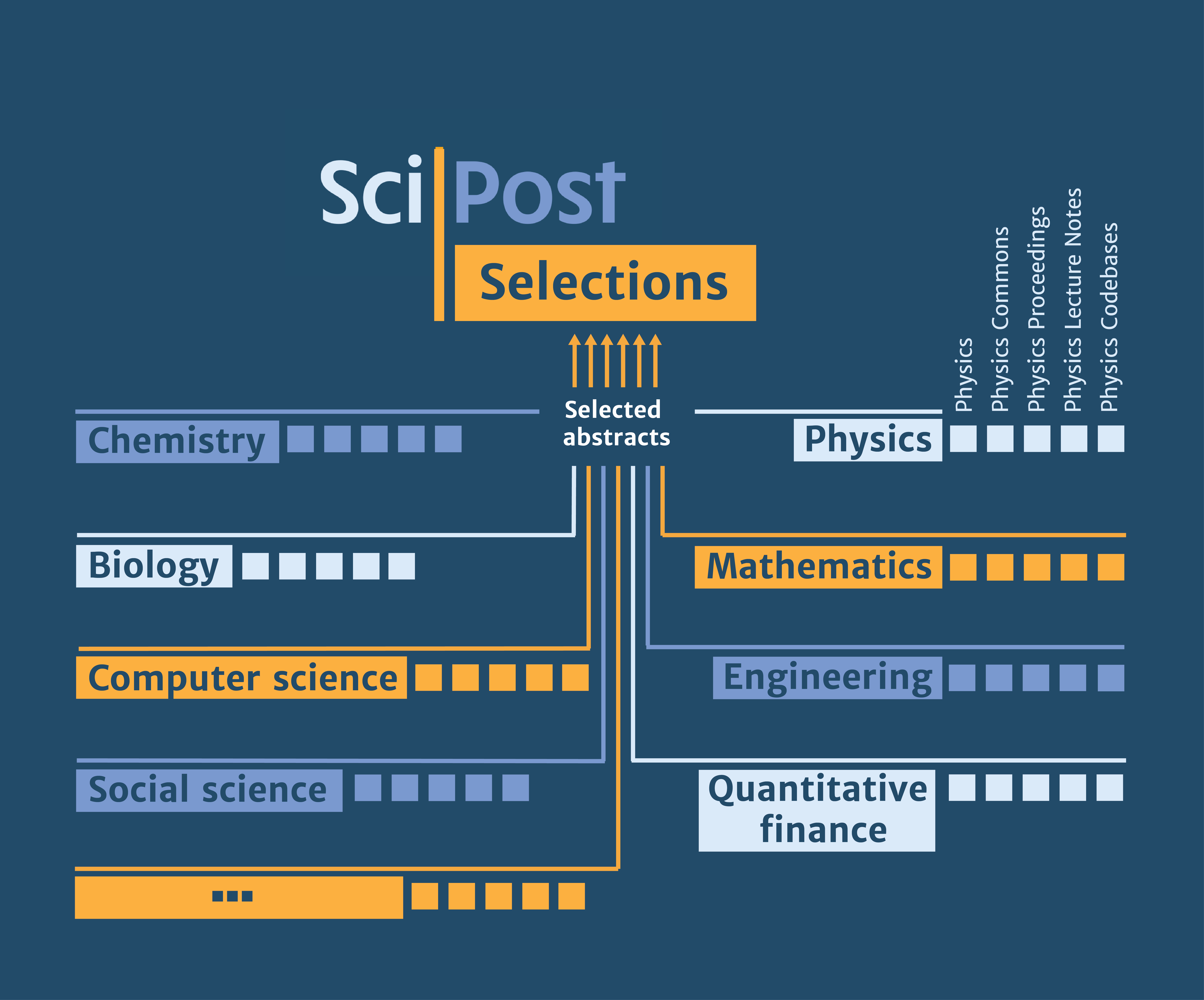 Roadmap for Scipost Journals. Image: Scipost.org, CC-BY